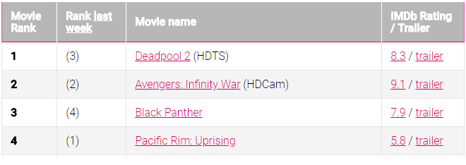 deadpool 2 most downloaded movies on torrent in 2018